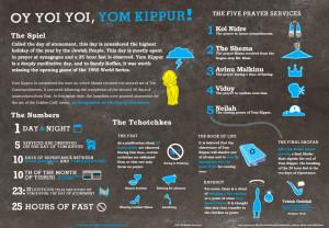 Oy yoi yoi, Yom Kippur!
