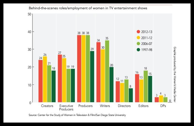 Women in TV